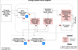 Energy system diagram
